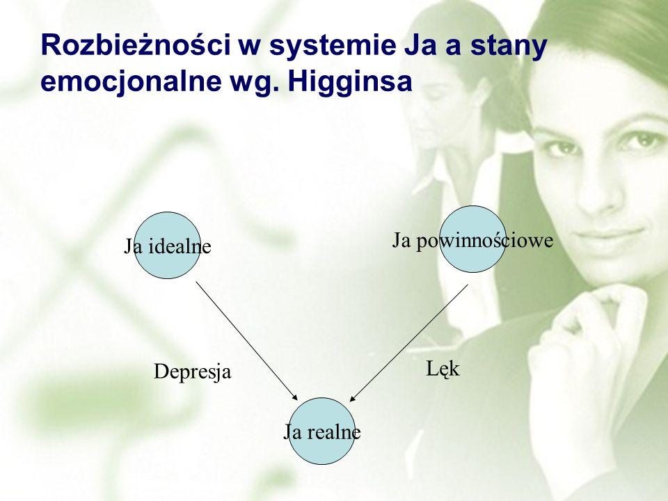 Rozbieżności w systemie Ja a stany emocjonalne wg. Higginsa Ja idealne Ja powinnościowe Ja realne Lęk Depresja
