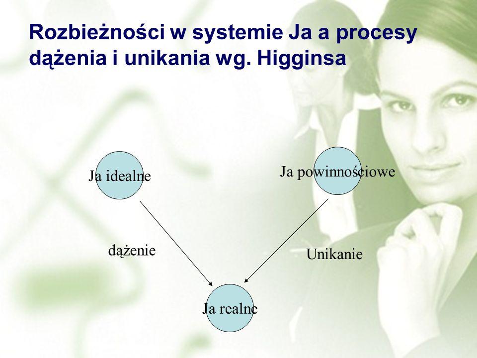 Rozbieżności w systemie Ja a procesy dążenia i unikania wg. Higginsa Ja idealne Ja powinnościowe Ja realne dążenie Unikanie