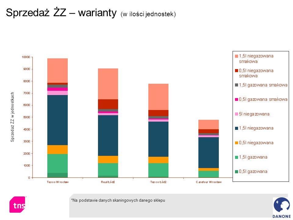 Sprzedaż ŻZ – warianty (w ilości jednostek) Sprzedaż ŻZ w jednostkach *Na podstawie danych skaningowych danego sklepu