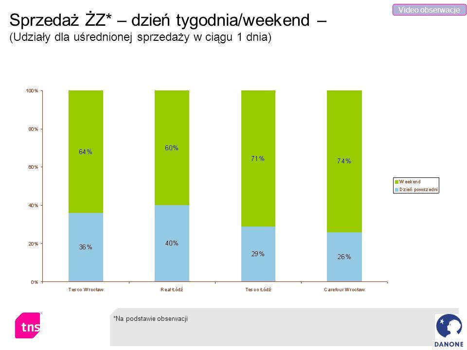 Sprzedaż ŻZ* – dzień tygodnia/weekend – (Udziały dla uśrednionej sprzedaży w ciągu 1 dnia) *Na podstawie obserwacji Video obserwacje
