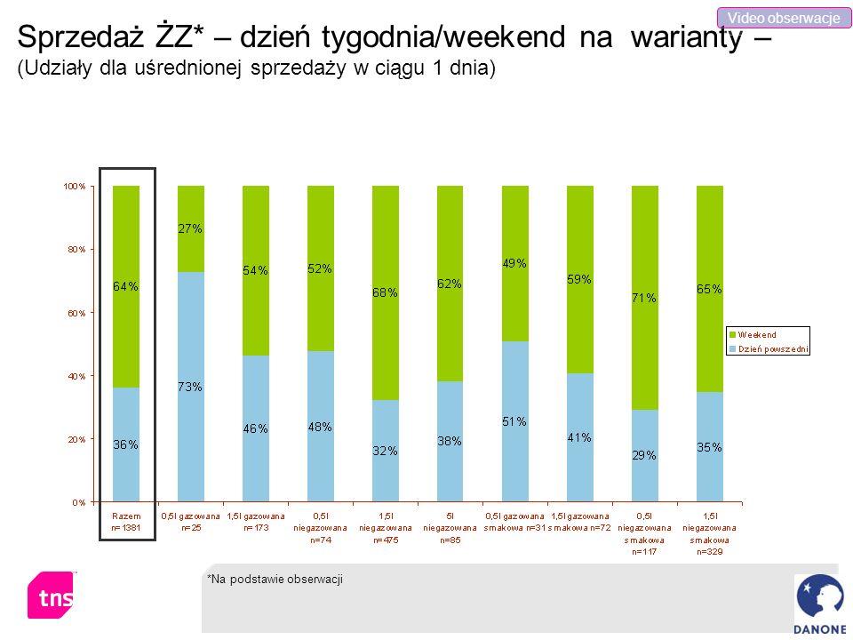 Sprzedaż ŻZ* – dzień tygodnia/weekend na warianty – (Udziały dla uśrednionej sprzedaży w ciągu 1 dnia) *Na podstawie obserwacji Video obserwacje