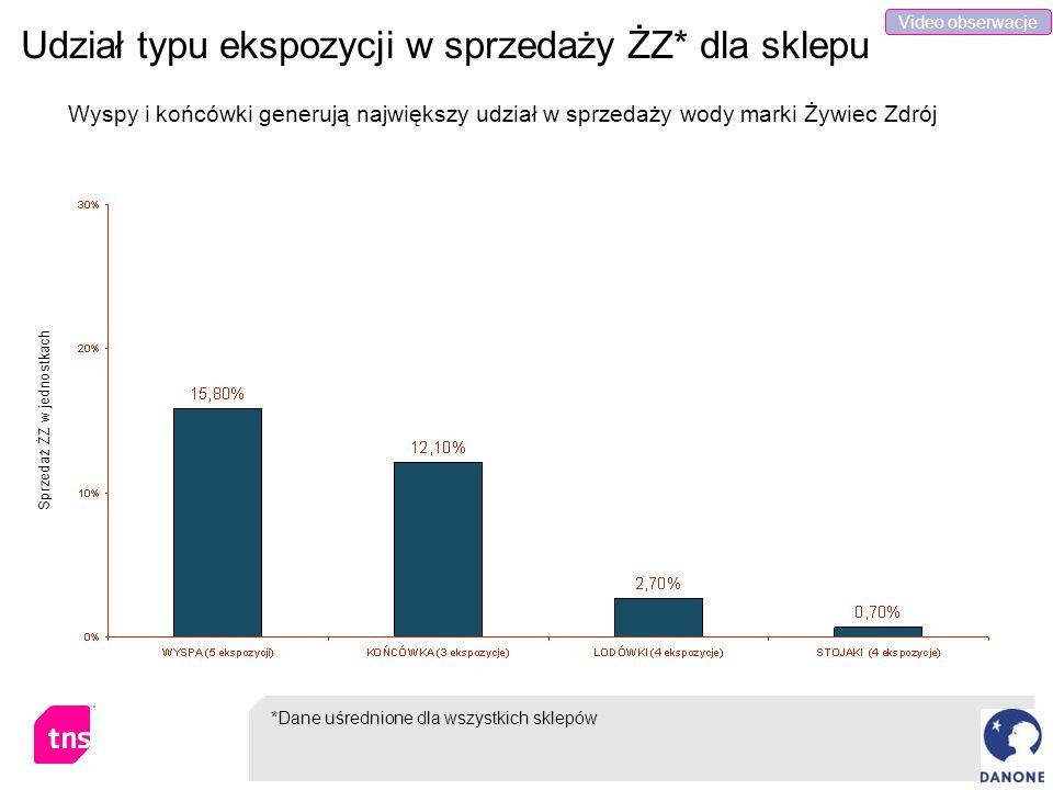 Udział typu ekspozycji w sprzedaży ŻZ* dla sklepu Sprzedaż ŻZ w jednostkach *Dane uśrednione dla wszystkich sklepów Wyspy i końcówki generują najwięks