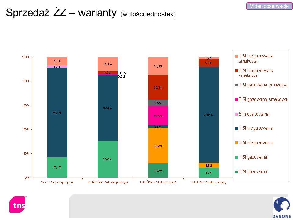 Sprzedaż ŻZ – warianty (w ilości jednostek) Video obserwacje