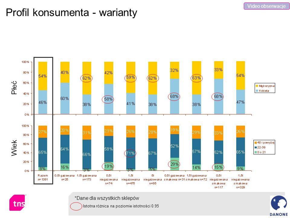 Profil konsumenta - warianty Płeć *Dane dla wszystkich sklepów Wiek Istotna różnica na poziomie istotności 0.95 Video obserwacje