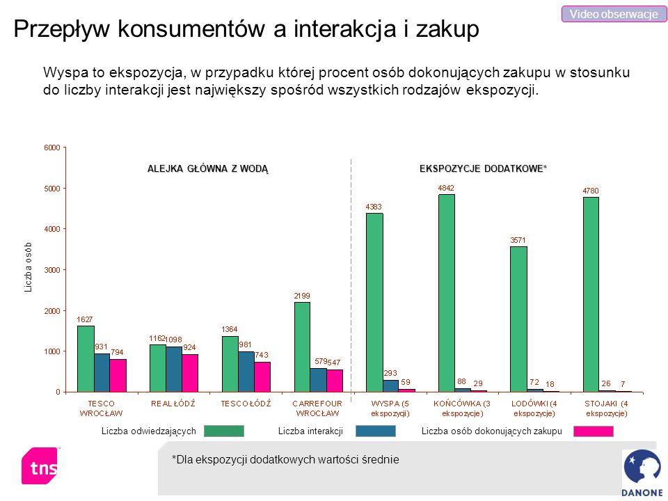 Przepływ konsumentów a interakcja i zakup Wyspa to ekspozycja, w przypadku której procent osób dokonujących zakupu w stosunku do liczby interakcji jes
