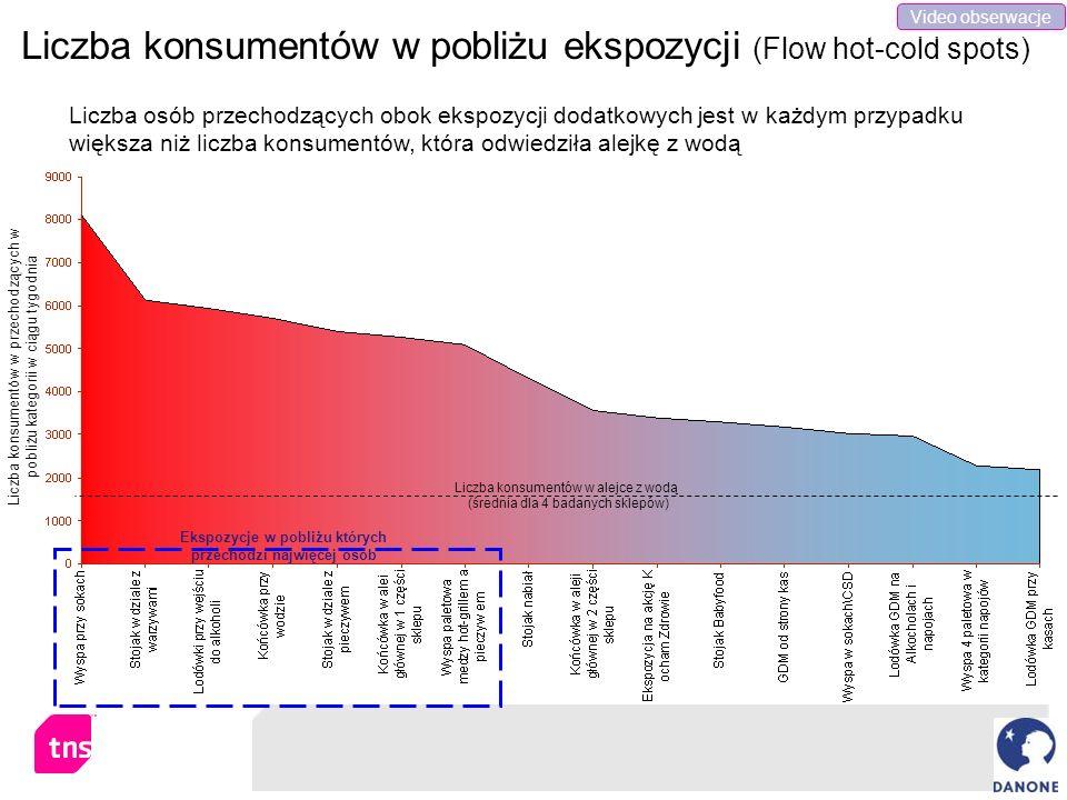 Liczba konsumentów w pobliżu ekspozycji (Flow hot-cold spots) Liczba konsumentów w przechodzących w pobliżu kategorii w ciągu tygodnia Liczba konsumen