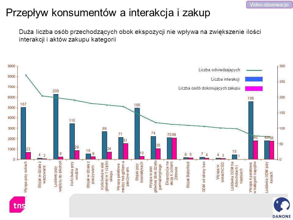 Przepływ konsumentów a interakcja i zakup Duża liczba osób przechodzących obok ekspozycji nie wpływa na zwiększenie ilości interakcji i aktów zakupu k