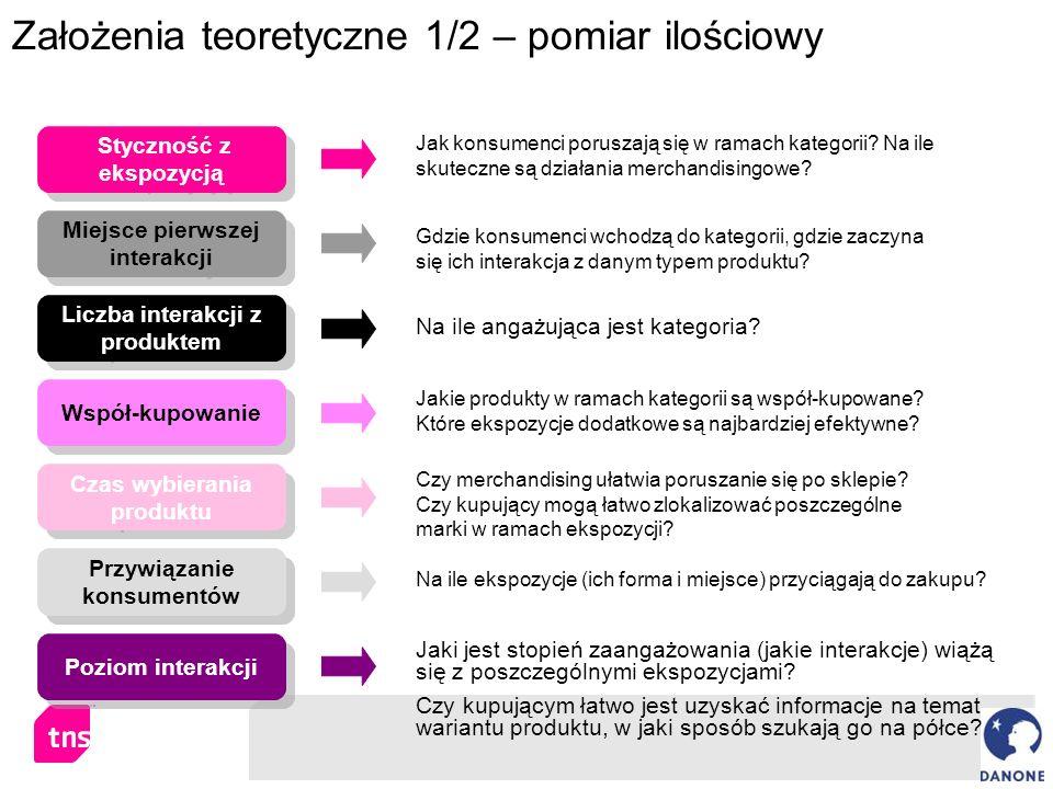 Na ile angażująca jest kategoria? Założenia teoretyczne 1/2 – pomiar ilościowy Styczność z ekspozycją Jak konsumenci poruszają się w ramach kategorii?