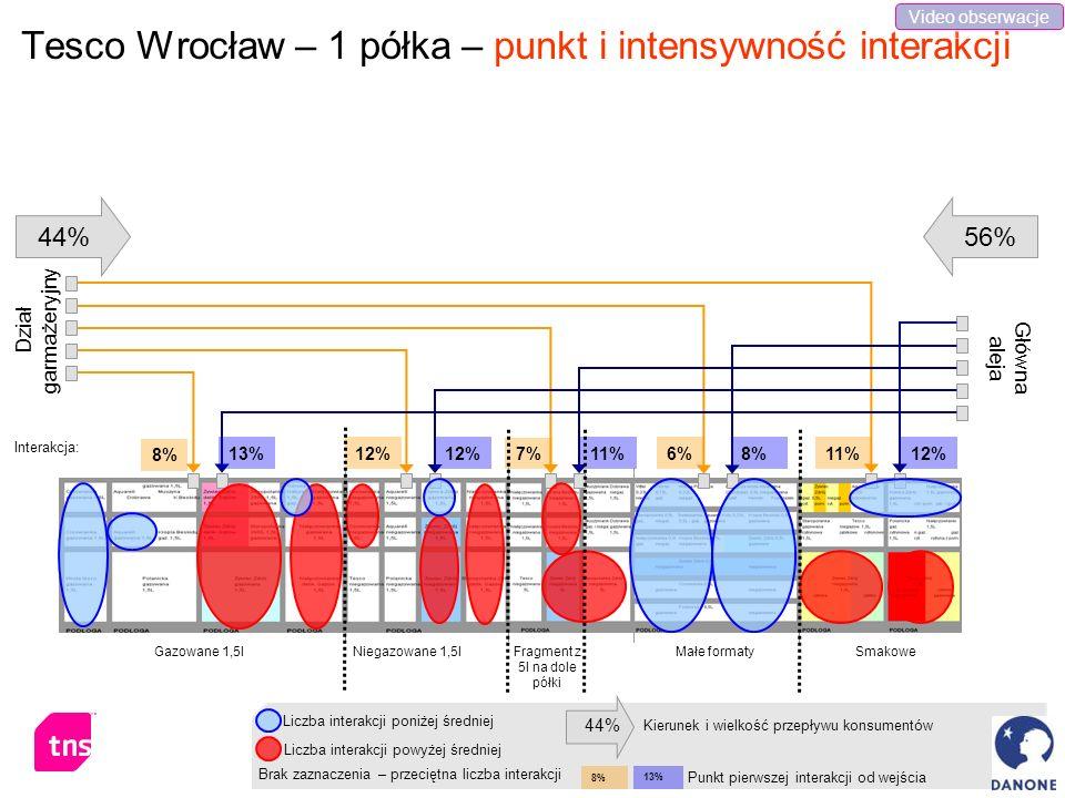Tesco Wrocław – 1 półka – punkt i intensywność interakcji Gazowane 1,5lNiegazowane 1,5lMałe formatySmakowe 8% 7% 6%11%12% Dział garmażeryjny Główna al