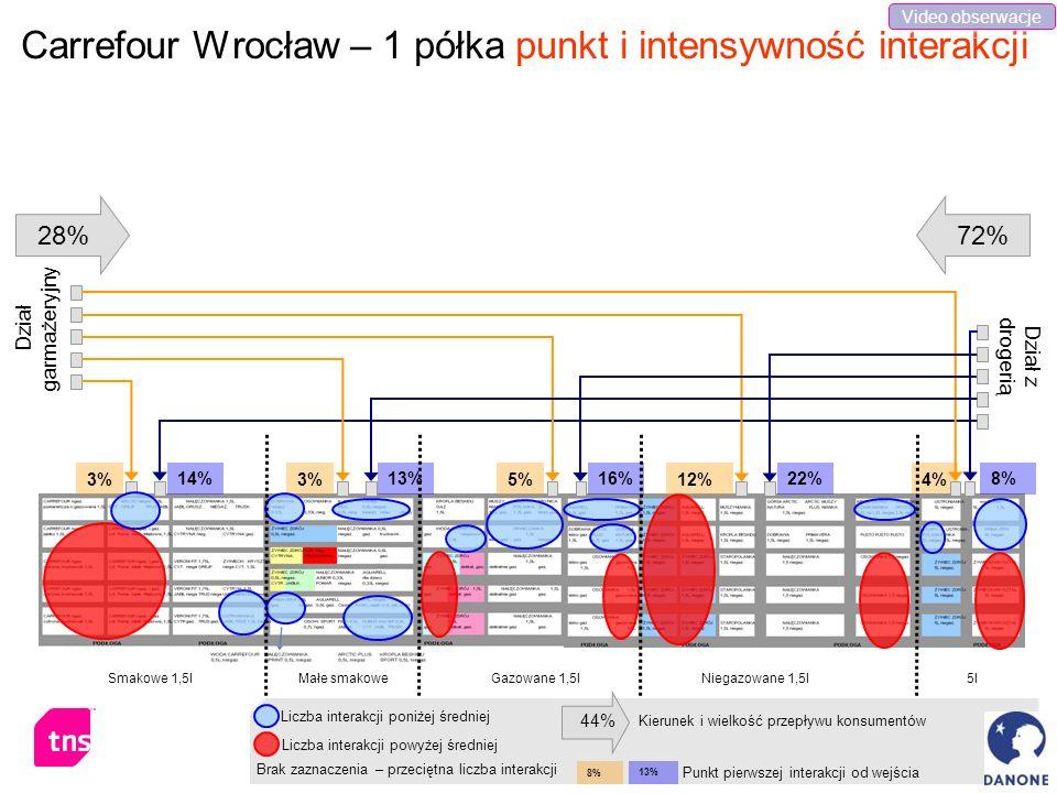 4% Carrefour Wrocław – 1 półka punkt i intensywność interakcji Smakowe 1,5lMałe smakoweGazowane 1,5lNiegazowane 1,5l5l Dział garmażeryjny Dział z drog