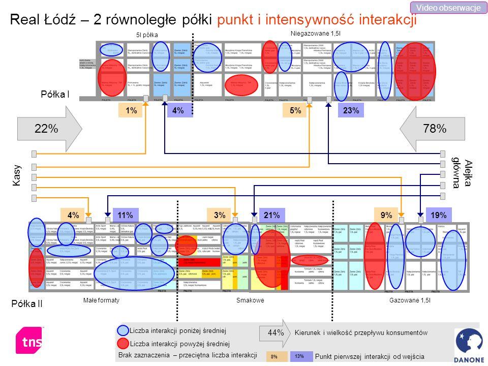 Real Łódź – 2 równoległe półki punkt i intensywność interakcji 78%22% Półka I Półka II Kasy Alejka główna Małe formaty Niegazowane 1,5l 5l półka Gazow