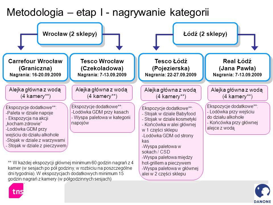 Metodologia – etap I - nagrywanie kategorii Tesco Łódź (Pojezierska) Nagrania: 22-27.09.2009 Tesco Łódź (Pojezierska) Nagrania: 22-27.09.2009 Alejka g