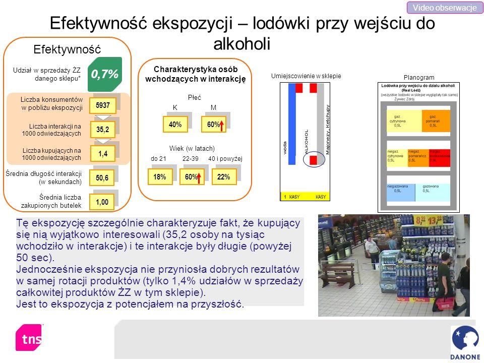 Efektywność ekspozycji – lodówki przy wejściu do alkoholi Tę ekspozycję szczególnie charakteryzuje fakt, że kupujący się nią wyjątkowo interesowali (3