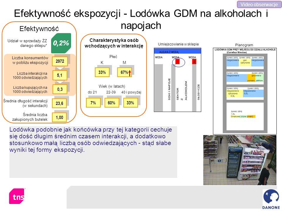 Efektywność ekspozycji - Lodówka GDM na alkoholach i napojach Lodówka podobnie jak końcówka przy tej kategorii cechuje się dość długim średnim czasem