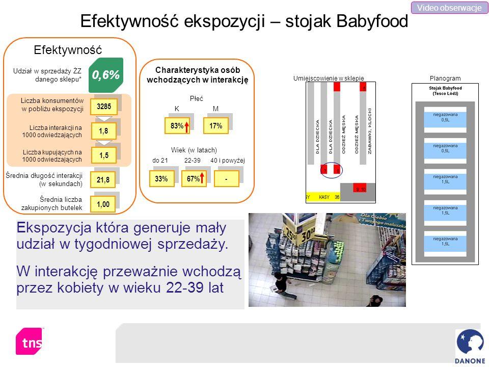 Efektywność ekspozycji – stojak Babyfood Ekspozycja która generuje mały udział w tygodniowej sprzedaży. W interakcję przeważnie wchodzą przez kobiety