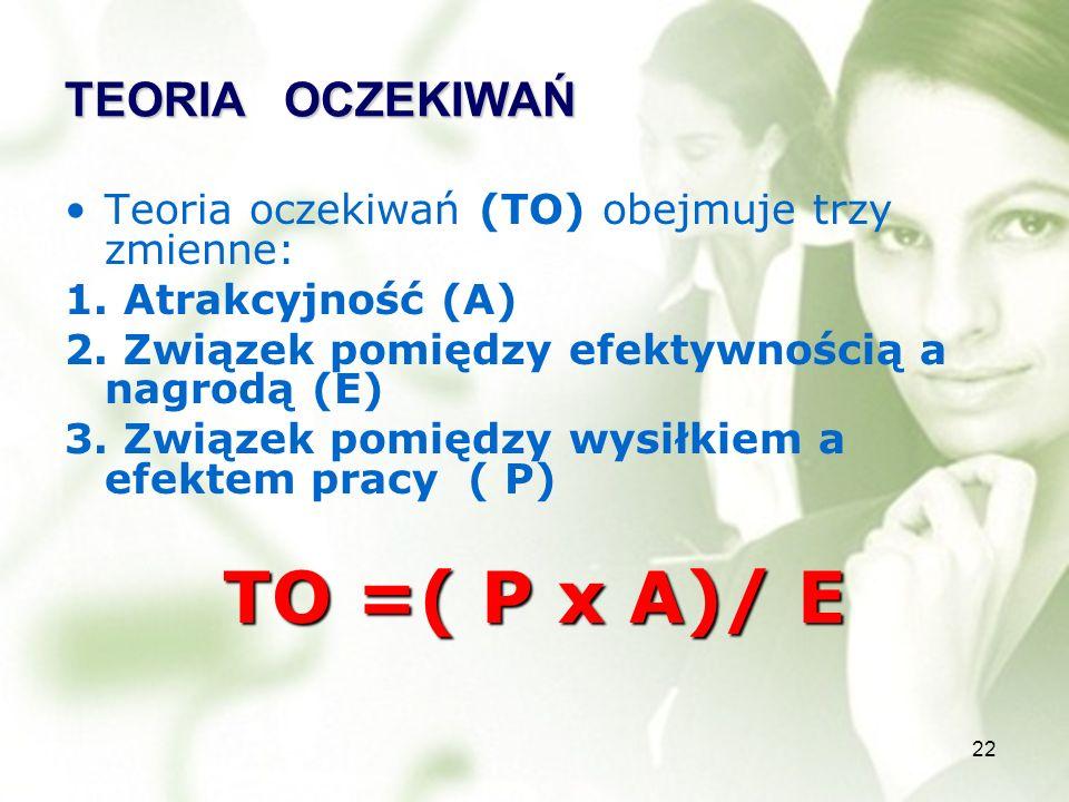 22 TEORIA OCZEKIWAŃ Teoria oczekiwań (TO) obejmuje trzy zmienne: 1. Atrakcyjność (A) 2. Związek pomiędzy efektywnością a nagrodą (E) 3. Związek pomięd