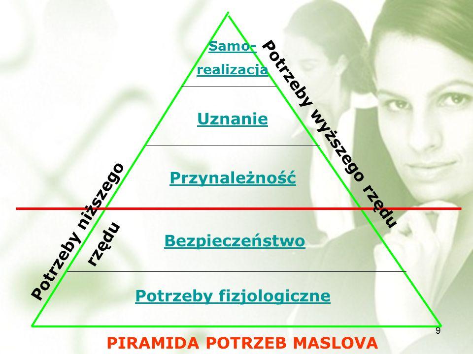 9 Potrzeby fizjologiczne Bezpieczeństwo PIRAMIDA POTRZEB MASLOVA Przynależność Uznanie Samo- realizacja Potrzeby wyższego rzędu Potrzeby niższego rzędu