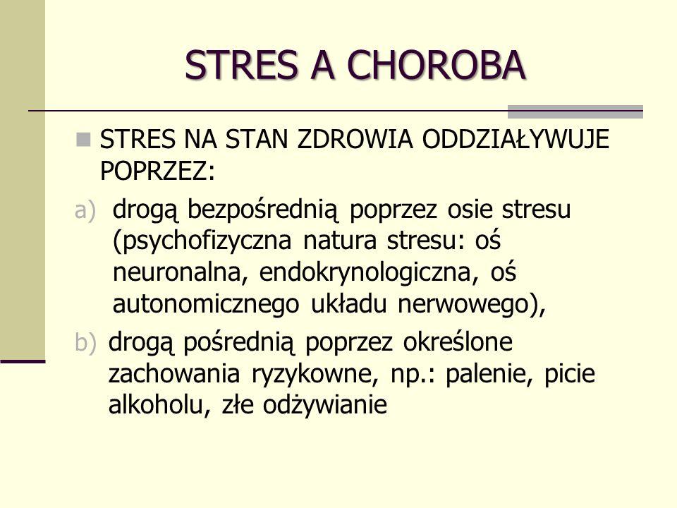 STRES A CHOROBA STRES NA STAN ZDROWIA ODDZIAŁYWUJE POPRZEZ: a) drogą bezpośrednią poprzez osie stresu (psychofizyczna natura stresu: oś neuronalna, endokrynologiczna, oś autonomicznego układu nerwowego), b) drogą pośrednią poprzez określone zachowania ryzykowne, np.: palenie, picie alkoholu, złe odżywianie
