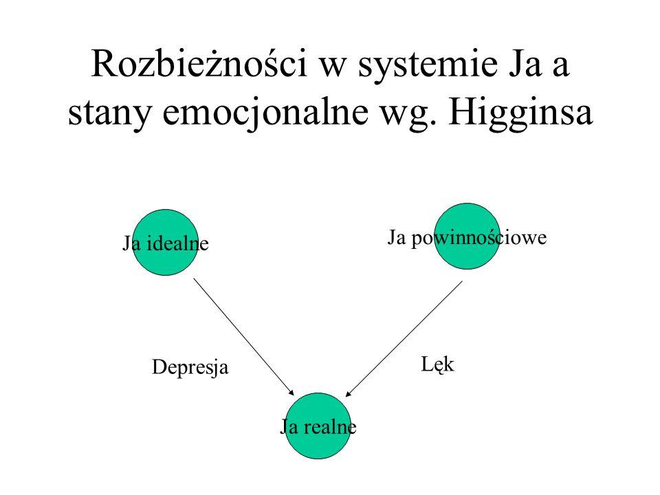 Rozbieżności w systemie Ja a stany emocjonalne wg.