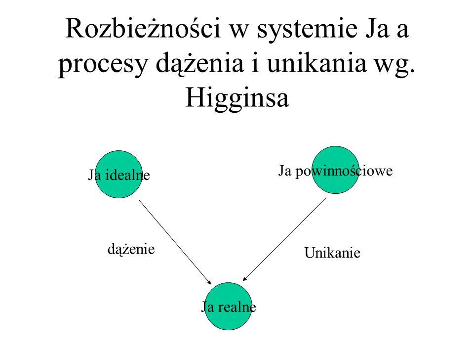 Rozbieżności w systemie Ja a procesy dążenia i unikania wg.