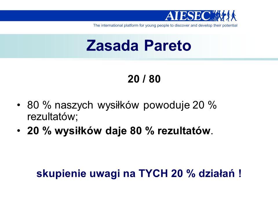 Zasada Pareto 20 / 80 80 % naszych wysiłków powoduje 20 % rezultatów; 20 % wysiłków daje 80 % rezultatów. skupienie uwagi na TYCH 20 % działań !
