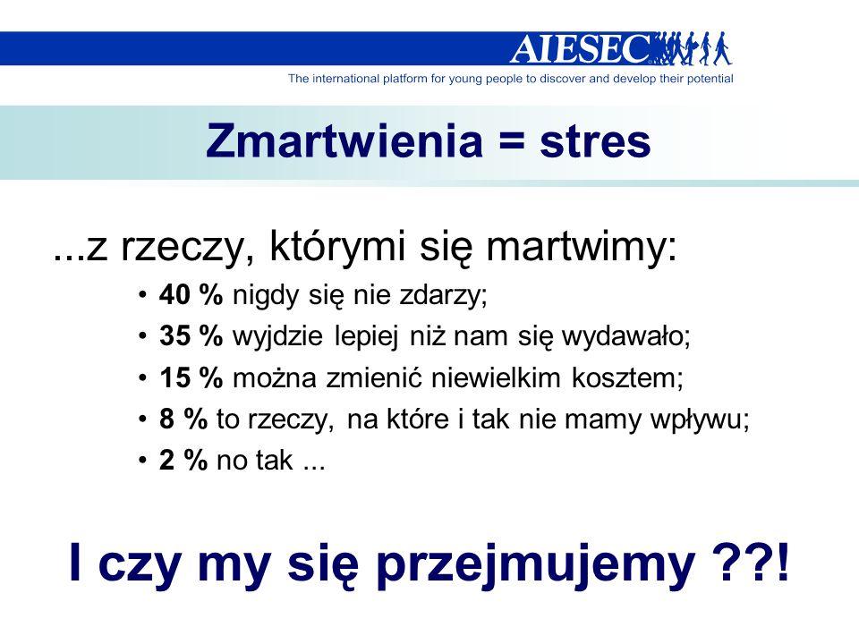 Zmartwienia = stres...z rzeczy, którymi się martwimy: 40 % nigdy się nie zdarzy; 35 % wyjdzie lepiej niż nam się wydawało; 15 % można zmienić niewielk