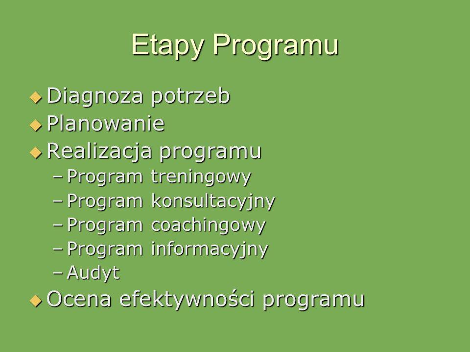 Etapy Programu Diagnoza potrzeb Diagnoza potrzeb Planowanie Planowanie Realizacja programu Realizacja programu –Program treningowy –Program konsultacy