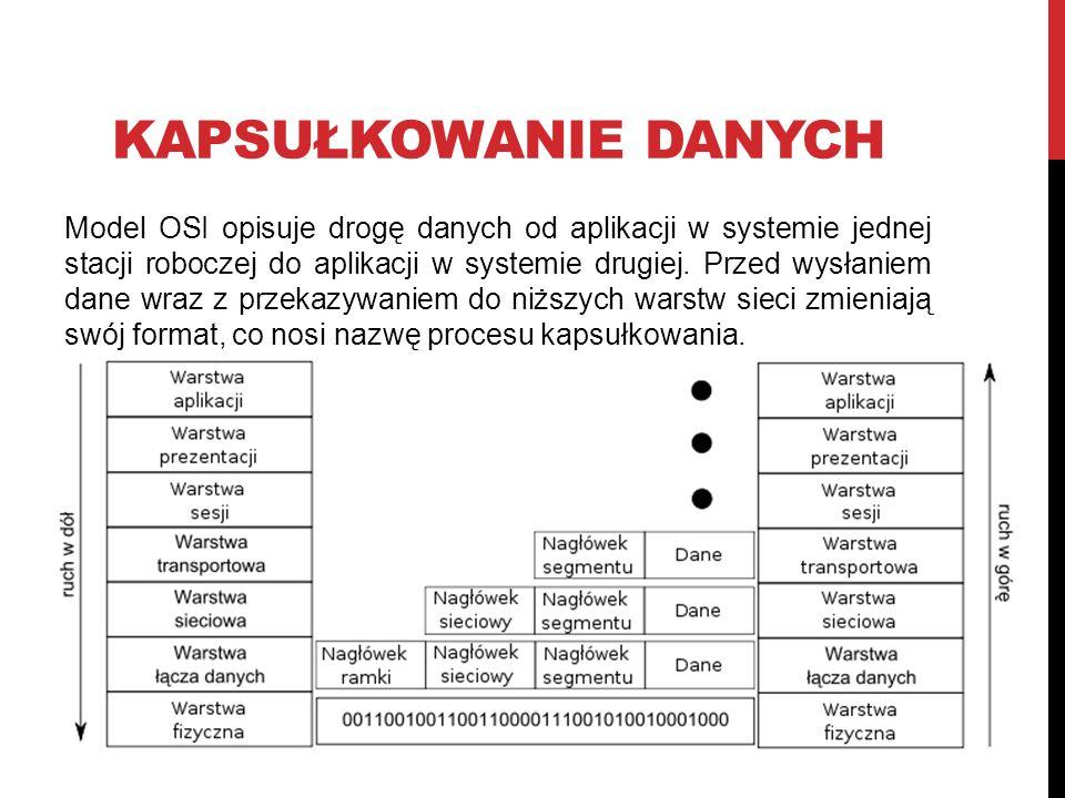 KAPSUŁKOWANIE DANYCH Model OSI opisuje drogę danych od aplikacji w systemie jednej stacji roboczej do aplikacji w systemie drugiej.