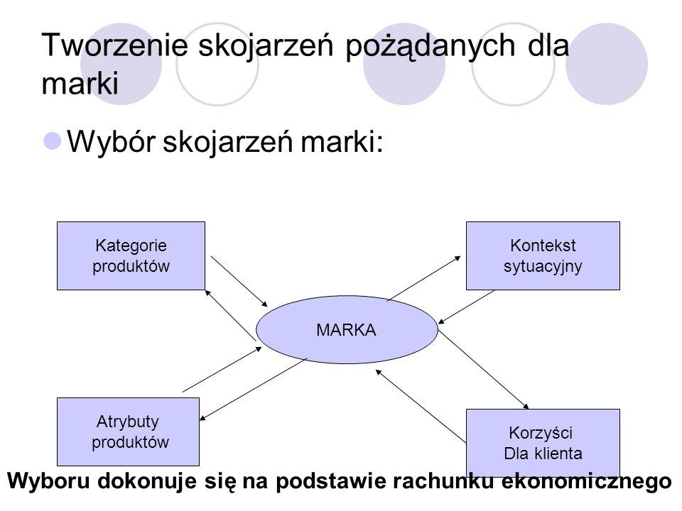 Tworzenie skojarzeń pożądanych dla marki Wybór skojarzeń marki: Kategorie produktów Atrybuty produktów Kontekst sytuacyjny Korzyści Dla klienta MARKA