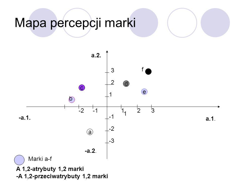 Mapa percepcji marki a.1. a.2. -a.2. -a.1. 1 231-2 -3 -2 -3 1 2 3 f d a c e b f Marki a-f A 1,2-atrybuty 1,2 marki -A 1,2-przeciwatrybuty 1,2 marki
