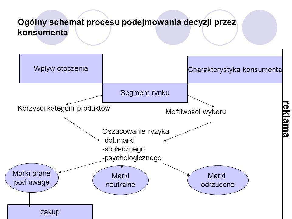 Ogólny schemat procesu podejmowania decyzji przez konsumenta Wpływ otoczenia Charakterystyka konsumenta Segment rynku Korzyści kategorii produktów Moż