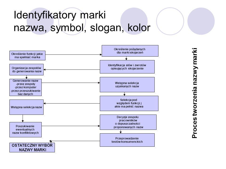 Identyfikatory marki nazwa, symbol, slogan, kolor Określenie funkcji jakie ma spełniać marka Organizacja zespołów do generowania nazw Generowanie nazw