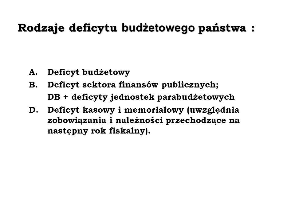 Rodzaje deficytu budżetowego państwa : A. Deficyt budżetowy B. Deficyt sektora finansów publicznych; DB + deficyty jednostek parabudżetowych D.Deficyt
