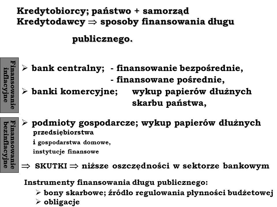 Kredytobiorcy; państwo + samorząd Kredytodawcy sposoby finansowania długu publicznego. bank centralny; - finansowanie bezpośrednie, - finansowane pośr