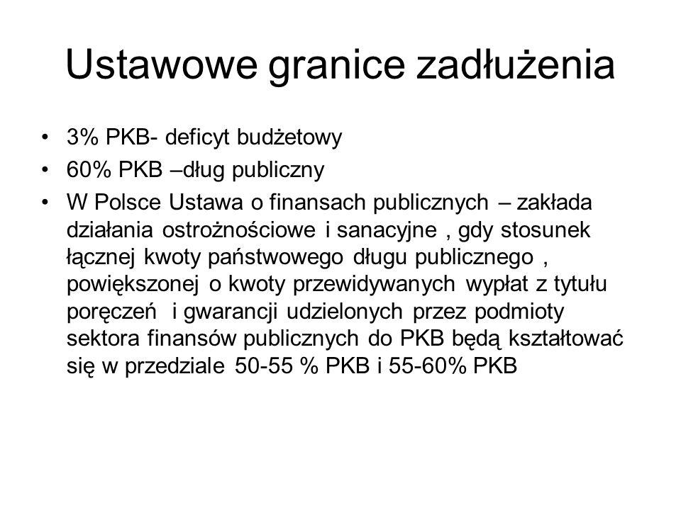 Ustawowe granice zadłużenia 3% PKB- deficyt budżetowy 60% PKB –dług publiczny W Polsce Ustawa o finansach publicznych – zakłada działania ostrożnościo