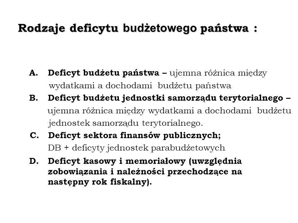 Rodzaje deficytu budżetowego państwa : A. Deficyt budżetu państwa – ujemna różnica między wydatkami a dochodami budżetu państwa B. Deficyt budżetu jed