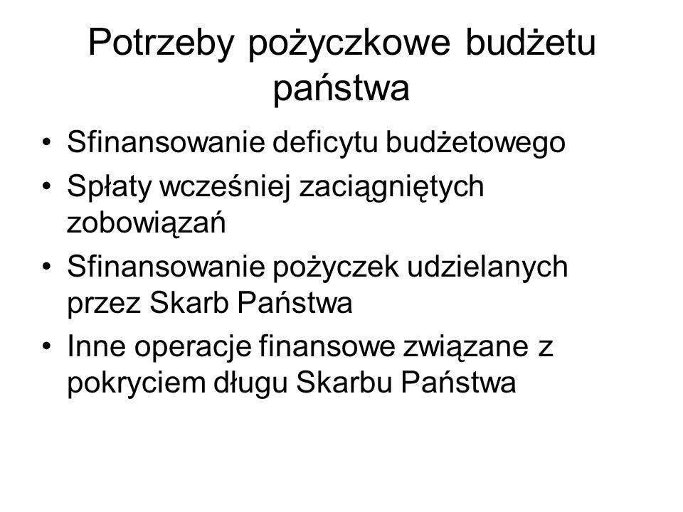 Instrumenty finansowania potrzeb pożyczkowych budżetu państwa Sprzedaż skarbowych papierów wartościowych w kraju Kredyty w bankach krajowych i zagranicznych Pożyczki Prywatyzacja majątku skarbu państwa Nadwyżki budżetowe z lat ubiegłych