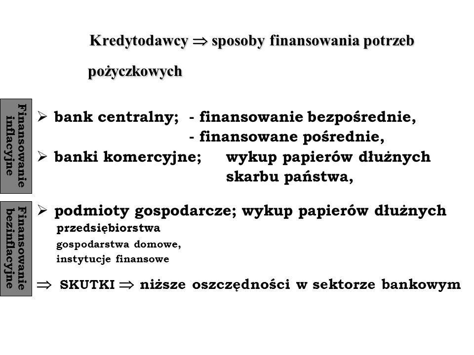 Dług publiczny Wszystkie zobowiązania zaciągnięte przez skarb państwa i reprezentujące go instytucje sektora finansów publicznych ( w tym budżety samorządowe) Dług rządowy i samorządowy Dług krótkoterminowy i długoterminowy Dług krajowy (wewnętrzny) Dług zagraniczny (zewnętrzny) Dług publiczny netto i brutto – państwo może być nie tyko dłużnikiem ale i wierzycielem