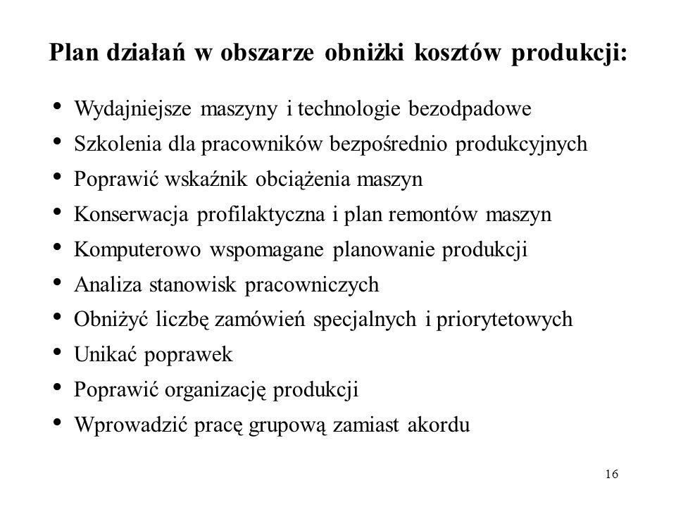 16 Plan działań w obszarze obniżki kosztów produkcji: Wydajniejsze maszyny i technologie bezodpadowe Szkolenia dla pracowników bezpośrednio produkcyjn