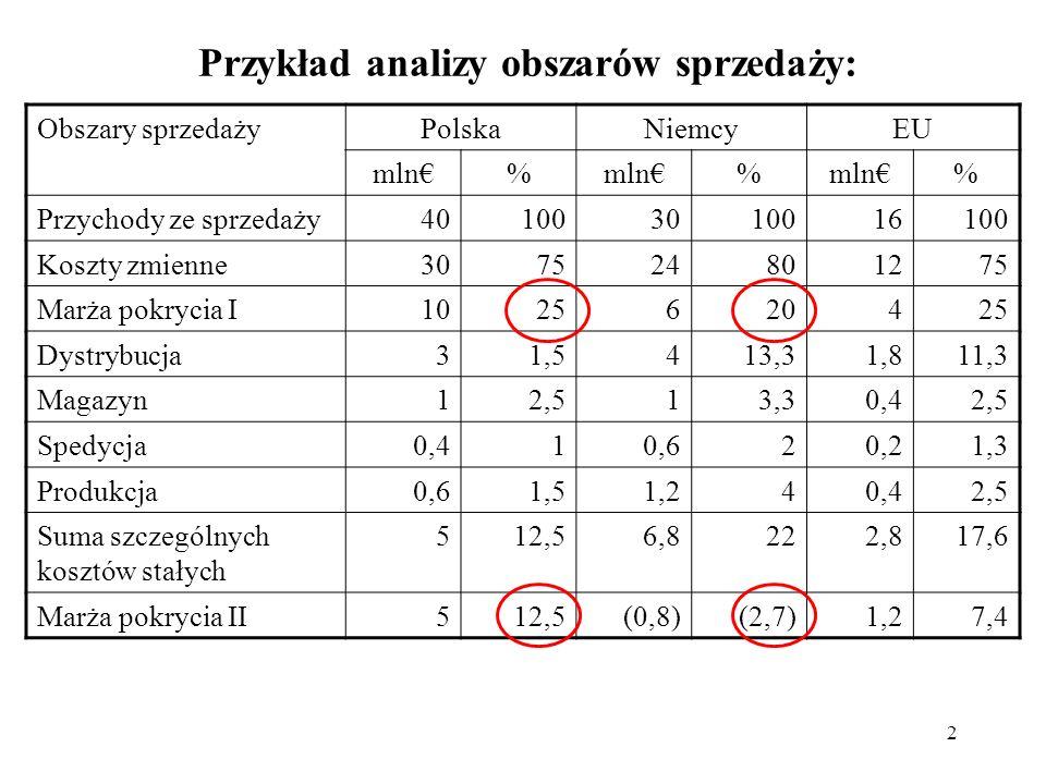 2 Przykład analizy obszarów sprzedaży: Obszary sprzedaży PolskaNiemcyEU mln% % % Przychody ze sprzedaży401003010016100 Koszty zmienne307524801275 Marż