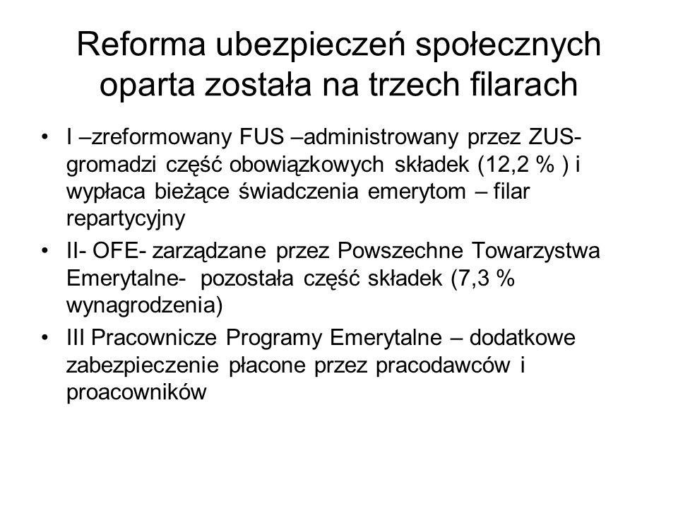 Reforma ubezpieczeń społecznych oparta została na trzech filarach I –zreformowany FUS –administrowany przez ZUS- gromadzi część obowiązkowych składek
