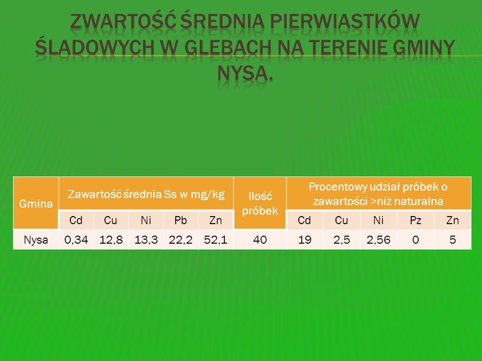 Gmina Zawartość średnia Ss w mg/kg Ilość próbek Procentowy udział próbek o zawartości >niż naturalna CdCuNiPbZnCdCuNiPzZn Nysa0,3412,813,322,252,14019
