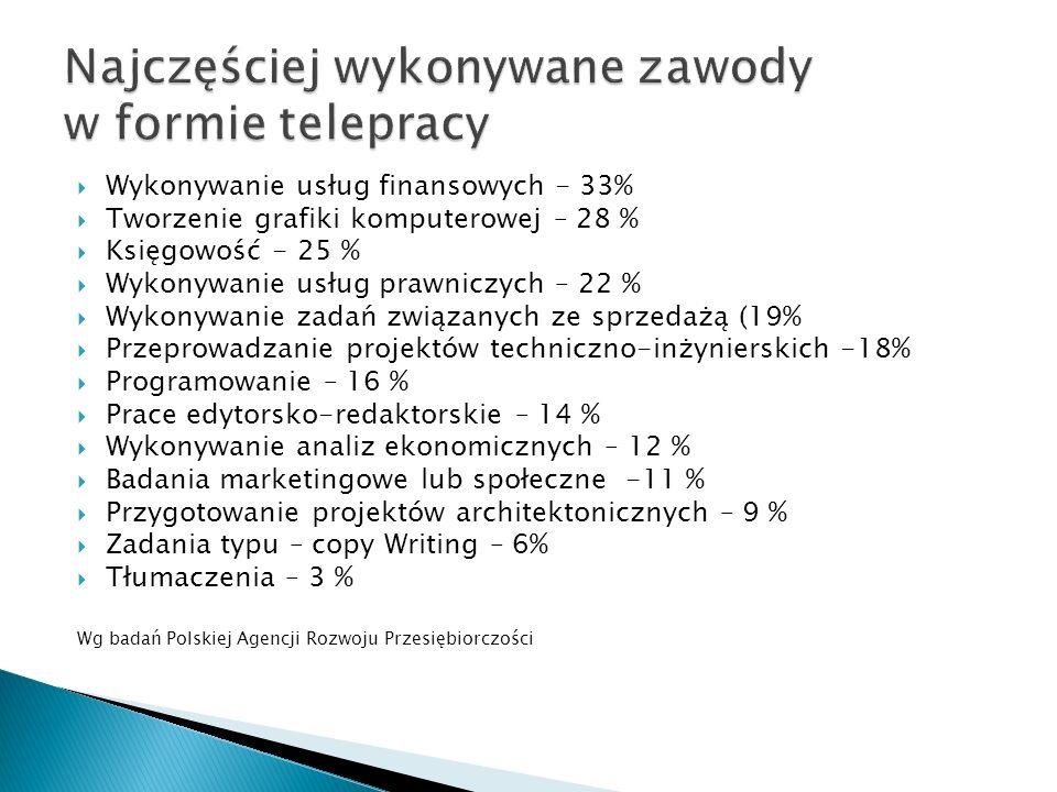 Wykonywanie usług finansowych - 33% Tworzenie grafiki komputerowej – 28 % Księgowość - 25 % Wykonywanie usług prawniczych – 22 % Wykonywanie zadań zwi