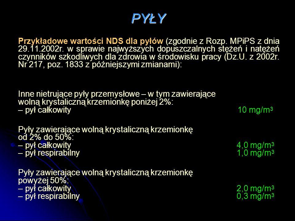 PYŁY Przykładowe wartości NDS dla pyłów (zgodnie z Rozp.