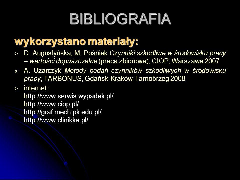 BIBLIOGRAFIA wykorzystano materiały: D. Augustyńska, M. Pośniak Czynniki szkodliwe w środowisku pracy – wartości dopuszczalne (praca zbiorowa), CIOP,