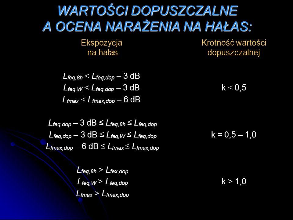 WARTOŚCI DOPUSZCZALNE A OCENA NARAŻENIA NA HAŁAS: EkspozycjaKrotność wartości na hałas dopuszczalnej L feq,8h < L feq,dop – 3 dB L feq,W < L feq,dop – 3 dB k < 0,5 L fmax < L fmax,dop – 6 dB L feq,dop – 3 dB L feq,8h L feq,dop L feq,dop – 3 dB L feq,W L feq,dop k = 0,5 – 1,0 L fmax,dop – 6 dB L fmax L fmax,dop L feq,8h > L fex,dop L feq,W > L feq,dop k > 1,0 L fmax > L fmax,dop