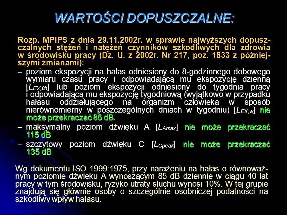 WARTOŚCI DOPUSZCZALNE: Rozp. MPiPS z dnia 29.11.2002r. w sprawie najwyższych dopusz- czalnych stężeń i natężeń czynników szkodliwych dla zdrowia w śro