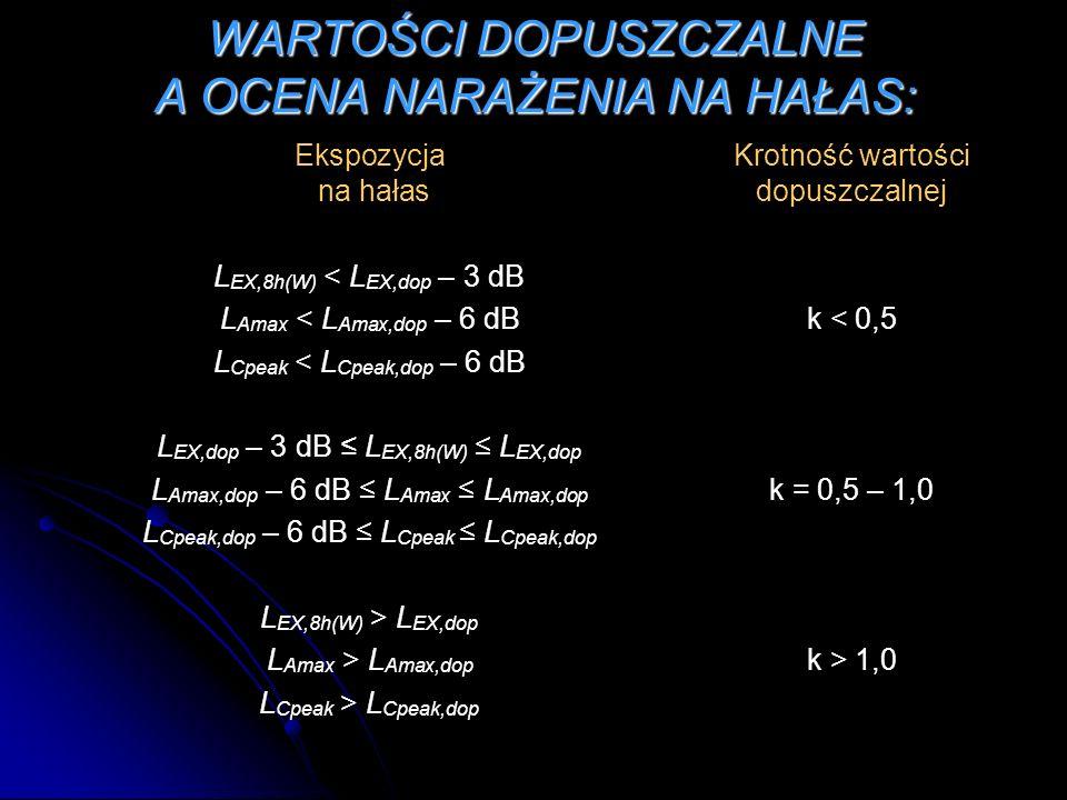 WARTOŚCI DOPUSZCZALNE A OCENA NARAŻENIA NA HAŁAS: Ekspozycja Krotność wartości na hałas dopuszczalnej L EX,8h(W) < L EX,dop – 3 dB L Amax < L Amax,dop