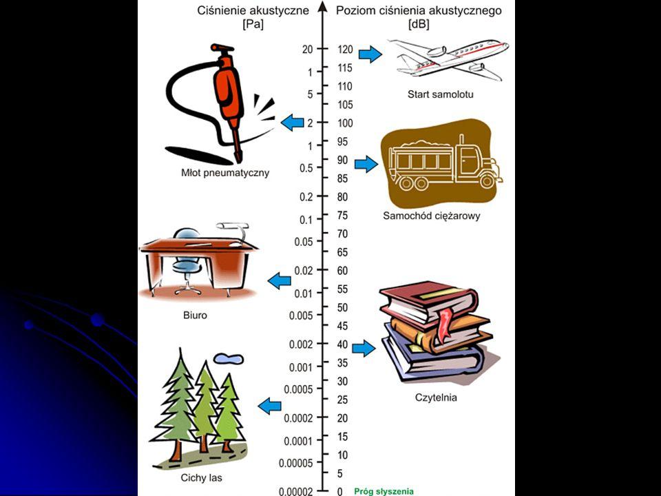 OKREŚLENIA Dźwięki to drgania cząstek powietrza (lub innego ośrodka sprężystego) względem położenia równo- wagi.