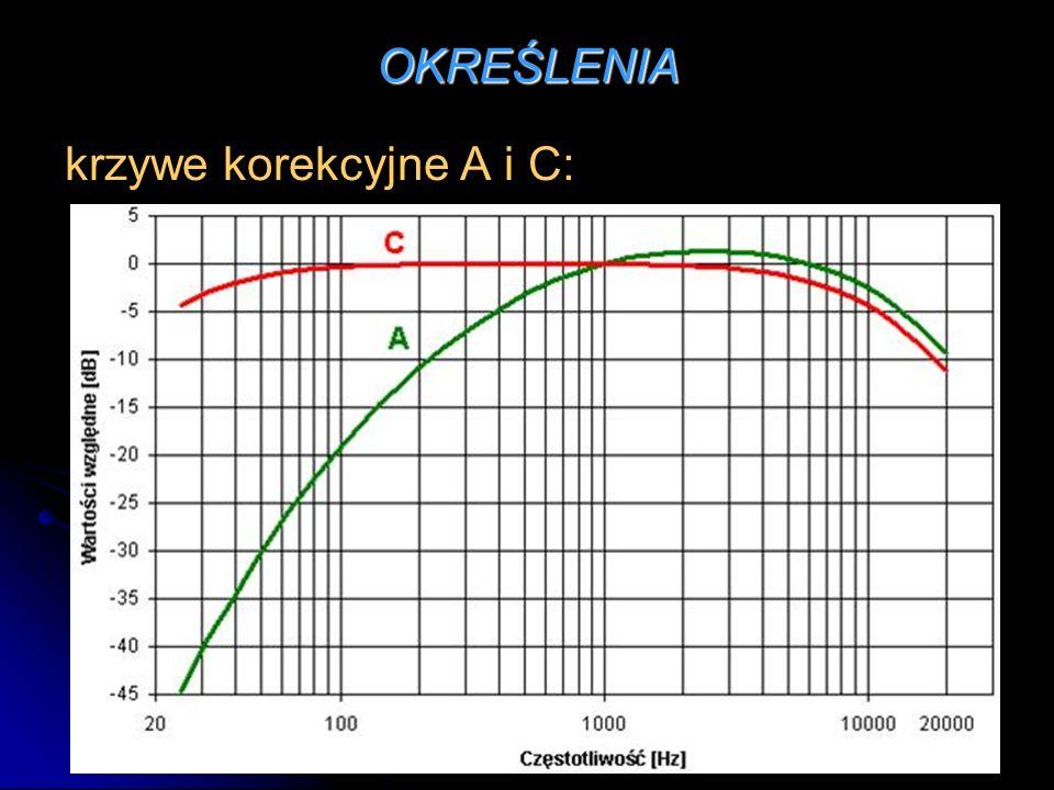 OKREŚLENIA hałas słyszalny – są to dźwięki słyszalne, których częstotliwości zawierają się w paśmie od 20 Hz do 20 kHz.